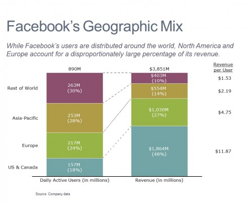 100% Stacked Bar of Facebook Users and Revenue by Region