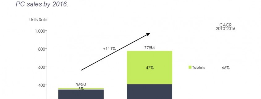 Bar Chart of Unit Sales and CAGR for PCs and Tablets