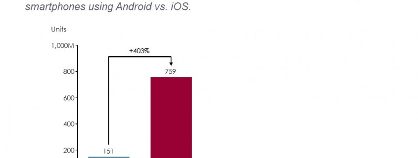 Bar Chart Comparing Sales for Devices with iOs, Android, Microsoft and Blackberry Operating Systems