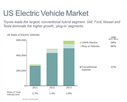 Bar Chart of U.S. Electrical Vehicle Sales for Conventional Hybrids, Plug-In Hybrids and 100% Electric Cars