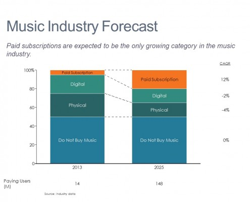 100% Stacked Bar of Actual and Forecasted Music Purchases by Segment