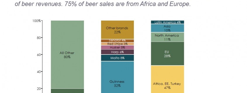 Stacked Bar Chart of Diageo's Beer Business by Brand and Region