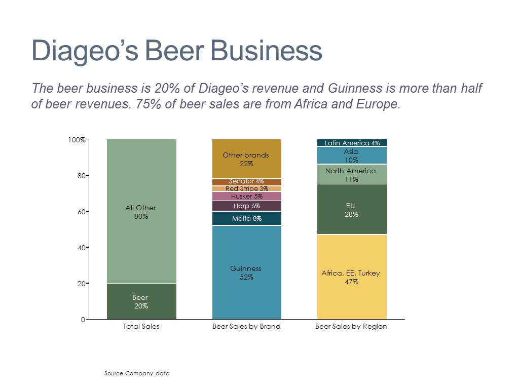 Beverage Market Breakdown