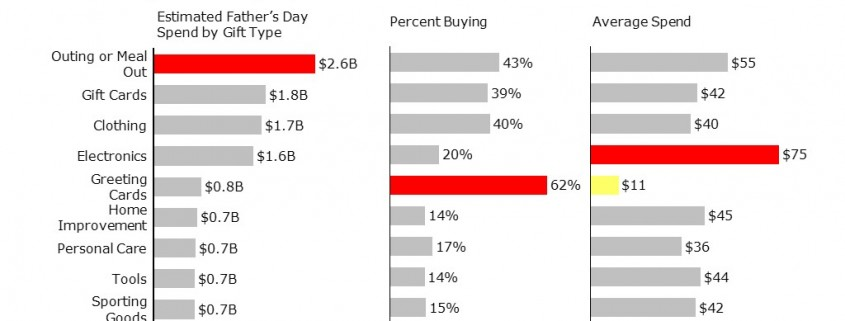 Bar Charts Comparing Father's Day Spending by Gift Type