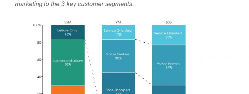 100% Stacked Bar Chart of Rental Car Customers and Revenue by Segments