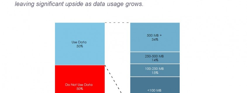 100% Stacked Bar Chart of Vodafone Mobile Customers