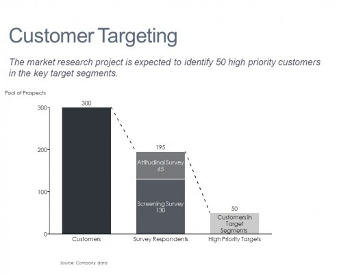 Bar Chart of Customers for a Market Resarch Project