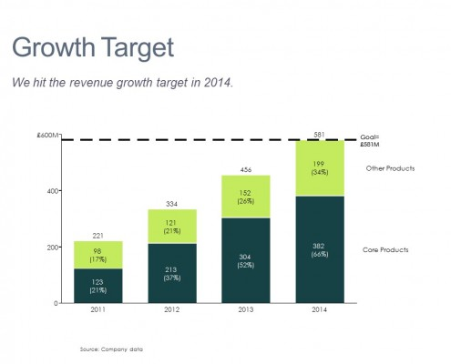 Bar Chart of Revenue by Segment Relative to Goal