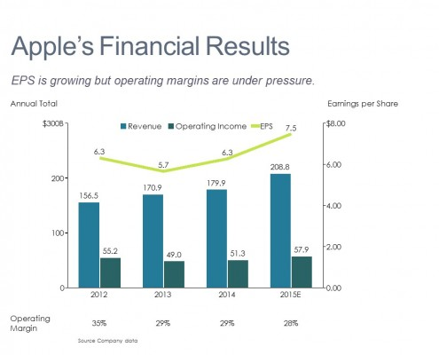 Bar Chart with a Line Comparing Apple's Revenue, Operating Income. Margins and Earnings per Share From 2012-2015