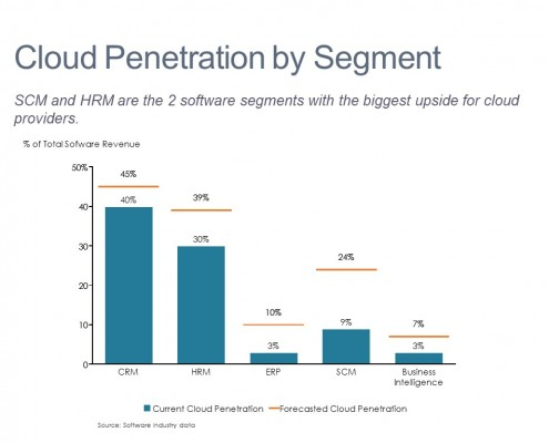 Bar Chart with a Net Line of Cloud Penetration by Software Category