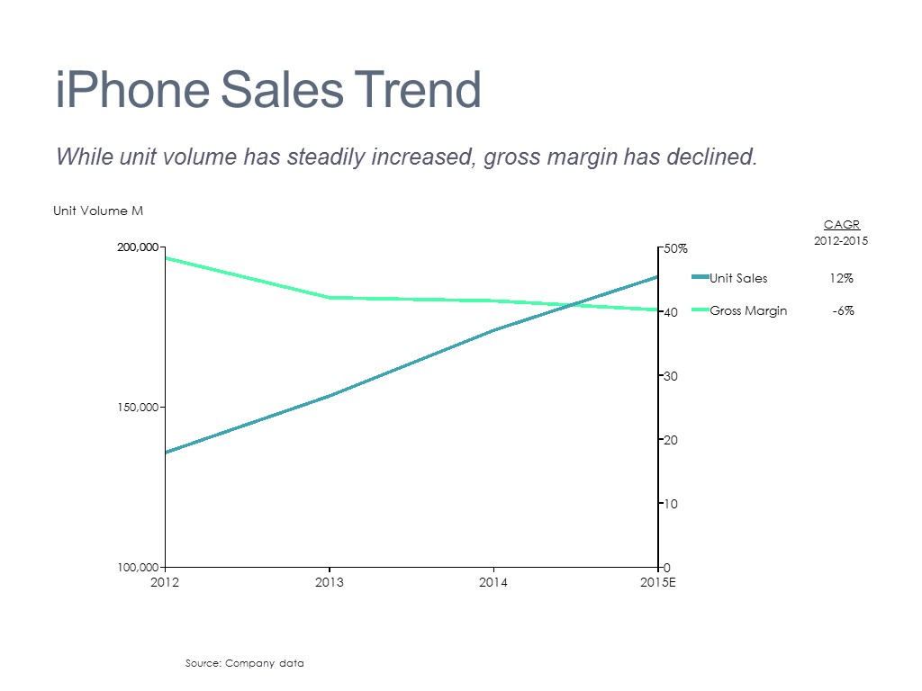 Volume and Margin Trends