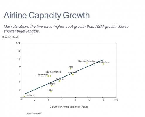 Scatter Chart of Airline Capacity Growth by Market