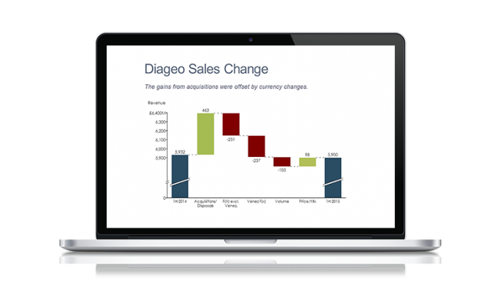 Laptop with Cascade Chart of Diageo Revenue Change