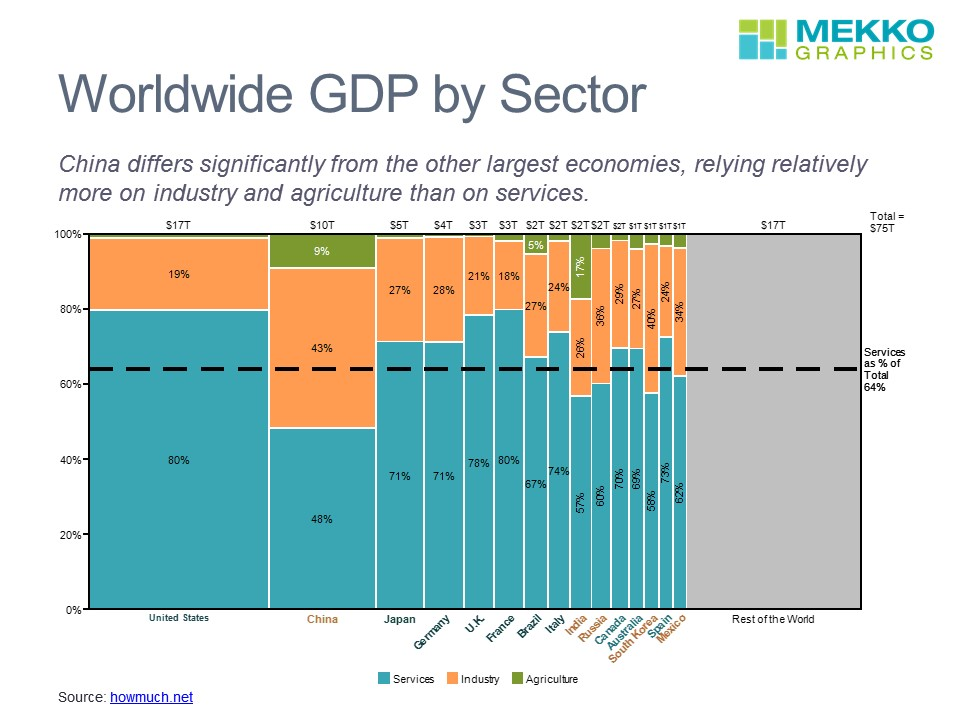 Worldwide Gdp By Country And Sector Mekko Graphics