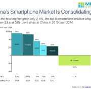 Bar Mekko Chart of Growth, Market Share and Average Selling Price by Competitor in China's Smarthphone Market
