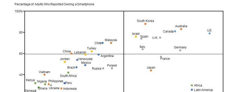 Scatter Chart of Percent Smartphone Ownership and GDP Per Capita by Country