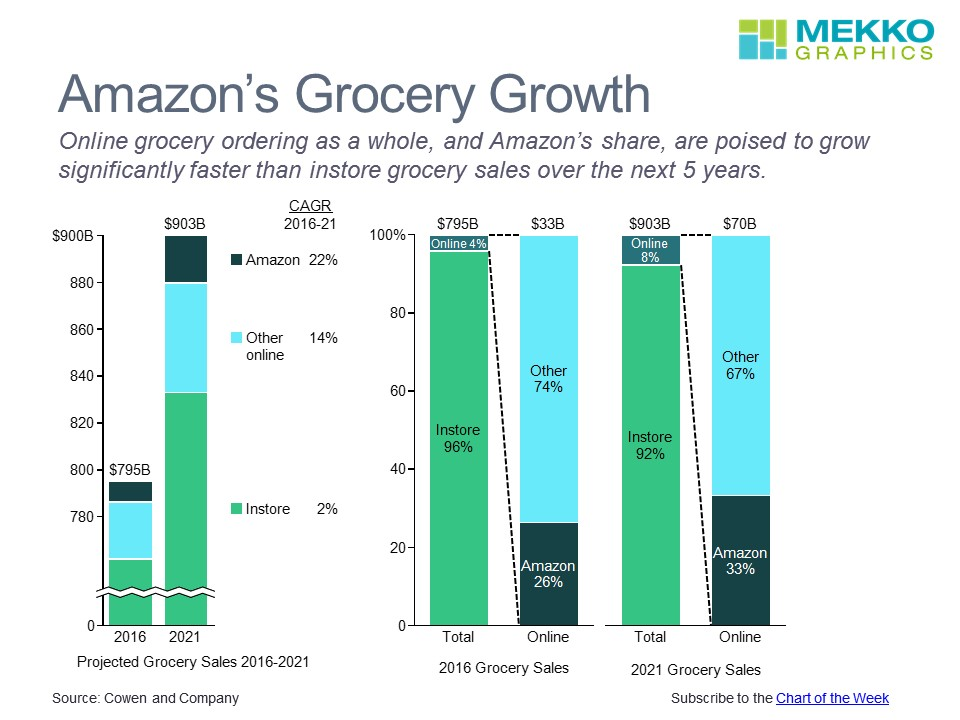 Amazon Is Poised For Growth In Grocery Sales Mekko Graphics