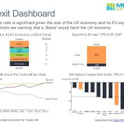 Dashboard summarizing the data relevant to the Brexit vote