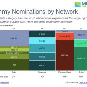 Marimekko chart of Emmy nominations for Cable, Broadcast, Premium Cable and Online segments by network