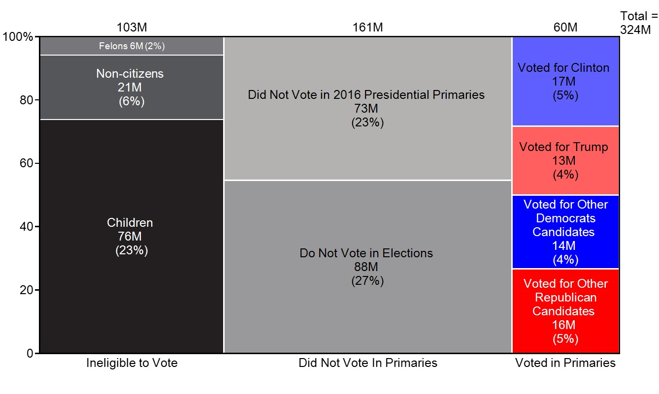voting chart only