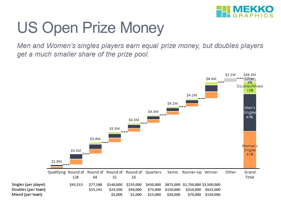 Cascade/waterfall chart showing U.S. Open prize money for Singles, doubles and mixed doubles by round