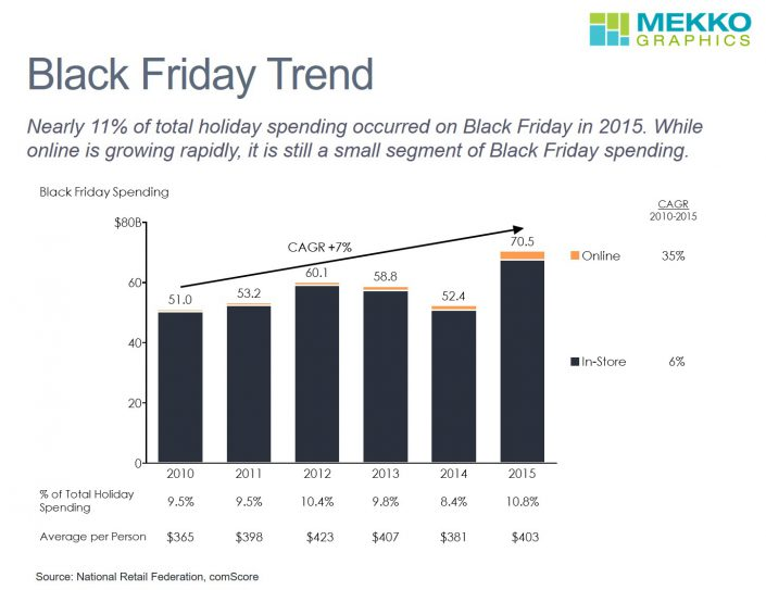 Bar chart of Black Friday spending by year by channel