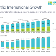 Stacked bar charts for Netflix paid members and streaming contribution for the U.S. and International businesses