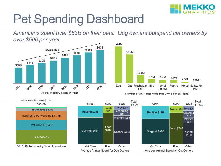 Dashboard of pet spending by Americans