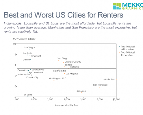 Scatter chart comparing rent growth and average monthly rent for 20 U.S. cities
