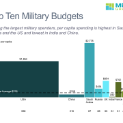 Bar mekko chart comparing military spending for top 10 countries