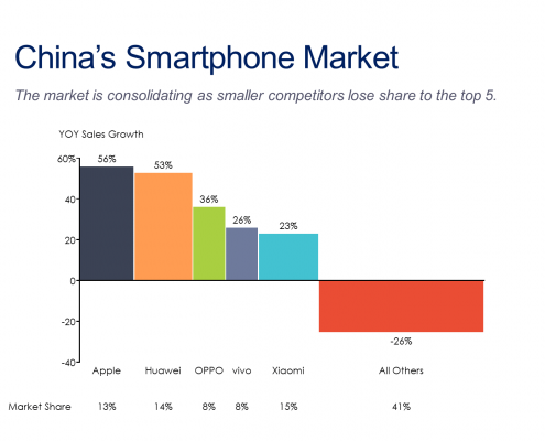 Bar mekko of China's smartphone sales growth by competitor