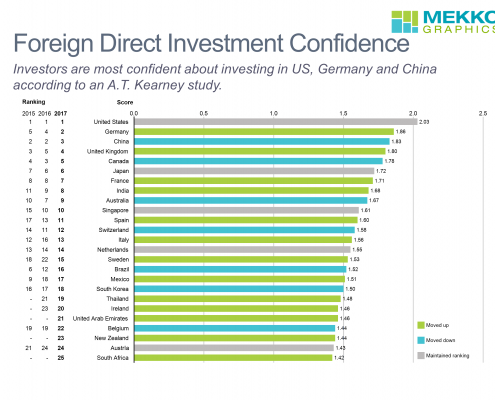 Horizontal bar chart showing Foreign Direct Investor Confidence by country