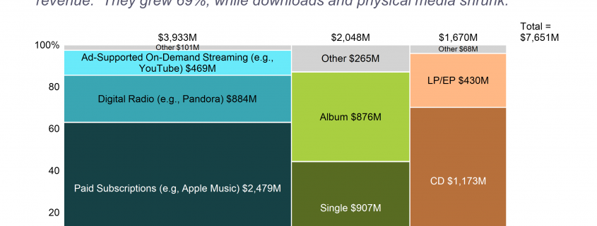 Marimekko chart showing revenue mix for recorded music in 2016