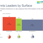 Bar mekko chart comparing winning percentage for leaders by surface