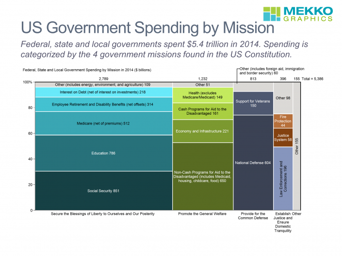 Marimekko chart of US government spending by mission