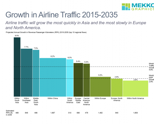 Bar mekko chart of projected airline traffic growth by region