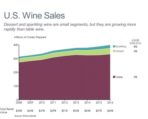 Area chart of wine sales by type from 2008-2016