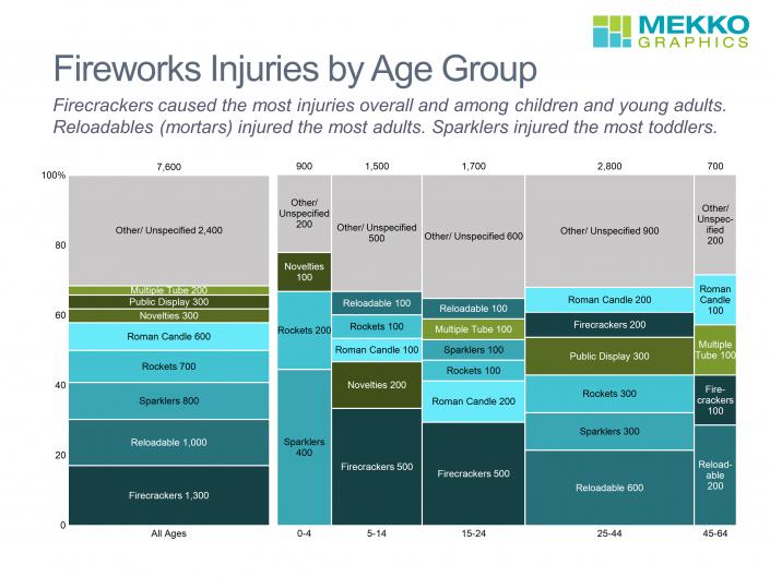 Stacked bar chart and marimekko chart/mekko chart showing firework injuries by type and age group