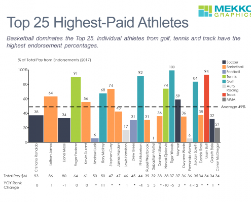 Bar mekko chart showing % of pay from endorsements and total pay for top 25 athletes