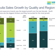 Two 100% stacked bar charts that compare tequila sales in 2006 and 2016 by quality (value, standard, premium, super premium) and region