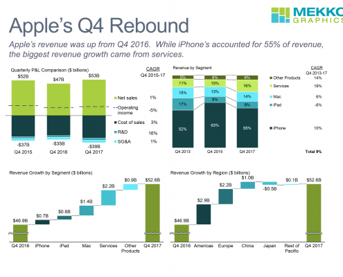 Stacked bar charts and cascade charts showing changes in Apple revenue and profits in Q4 2017