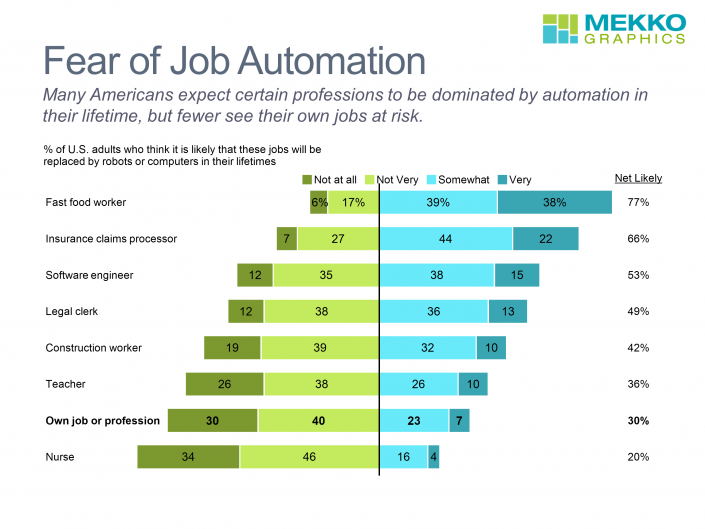 Horizontal Stacked Bar Chart of American's Fear of Automation by Profession
