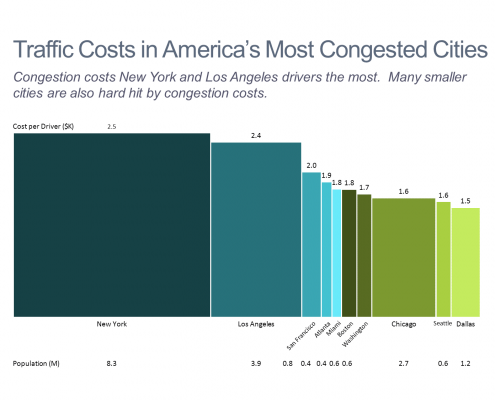 Traffic Costs in America's Most Congested Cities Bar Mekko Chart