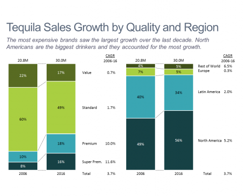 Tequila Sales Growth Stacked Bar Chart