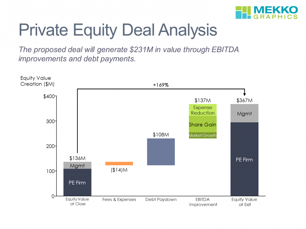 Private Equity Deal Value in a Cascade Chart/Waterfall Chart