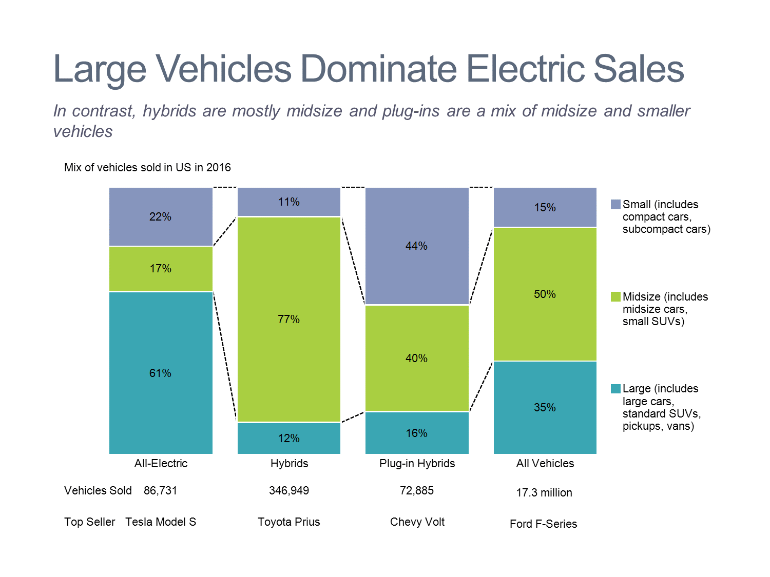 Electric Vehicle Product Mix 100% Stacked Bar Chart