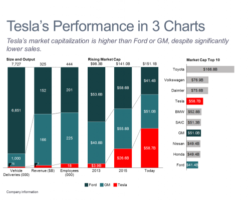 Tesla's Performance in 3 Bar Charts