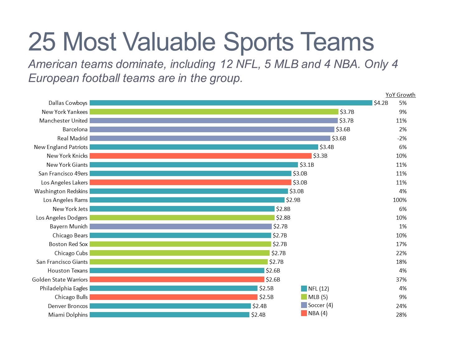 Most Valuable Sports Team Stacked Bar Chart