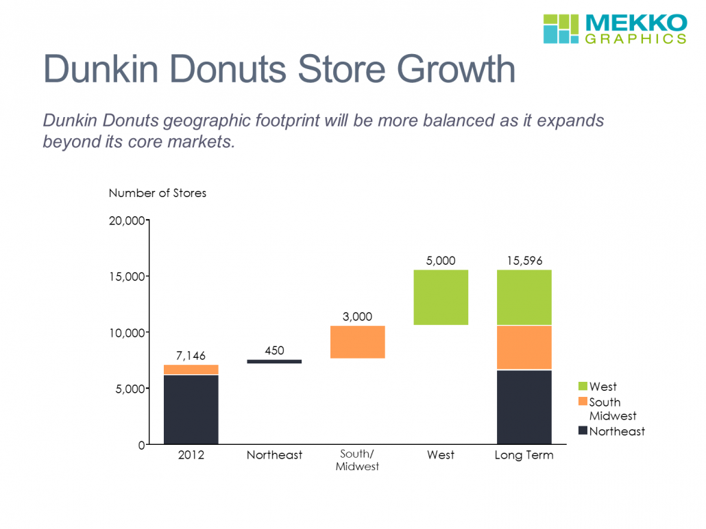 Dunkin Donuts Stores by Region in a Cascade Chart/Waterfall Chart