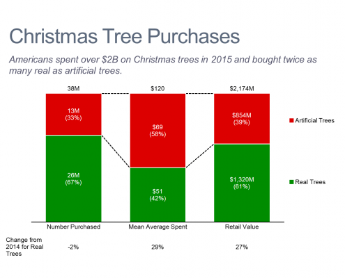 Christmas Tree Purchases Stacked Bar Chart